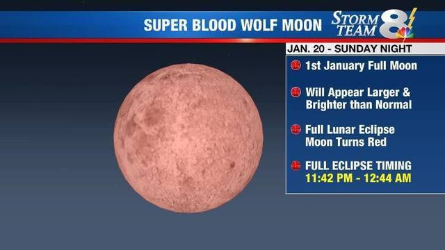 Super Blood Wolf Moon: What to expect on Jan. 20